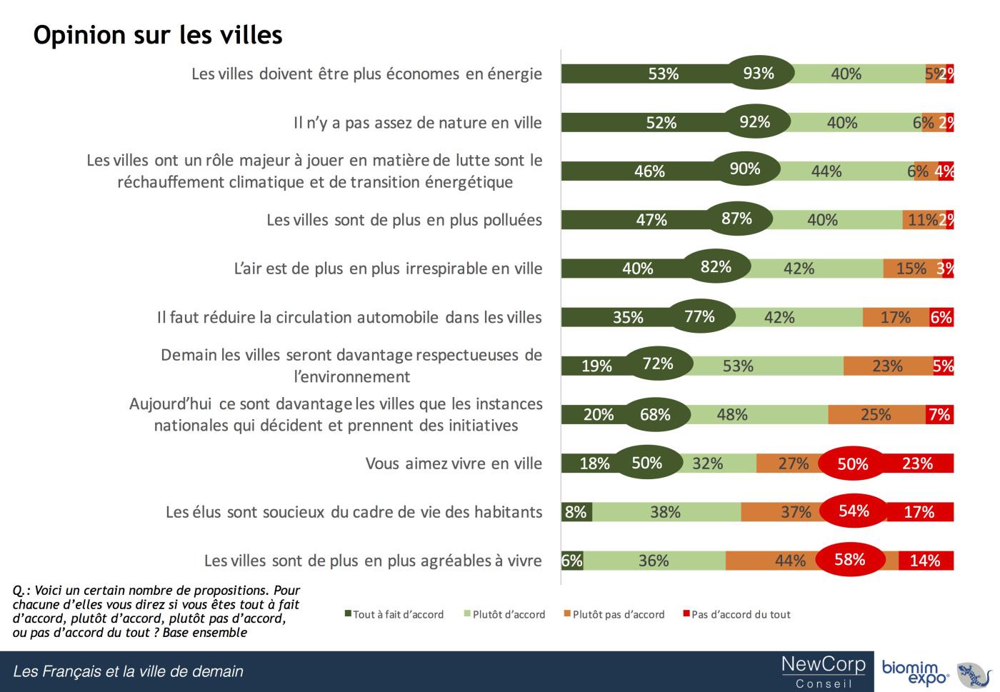 les-franccca7ais-et-la-ville-de-demain_graph-3